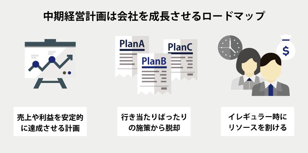 中期経営計画は会社成長のロードマップ