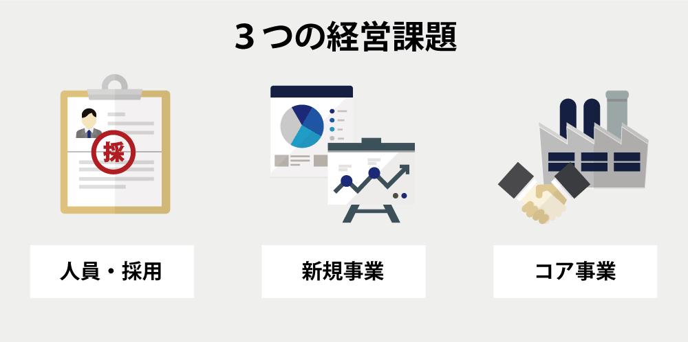 中期経営計画達成にむけた3つの経営課題